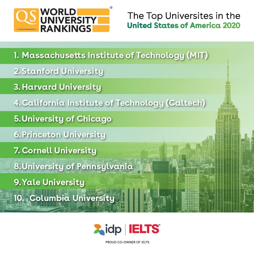 University Rankings 2020 in the United States of America